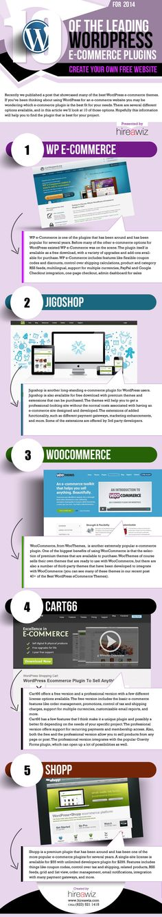 Popular WordPress E-Commerce Plugins [Infographic]
