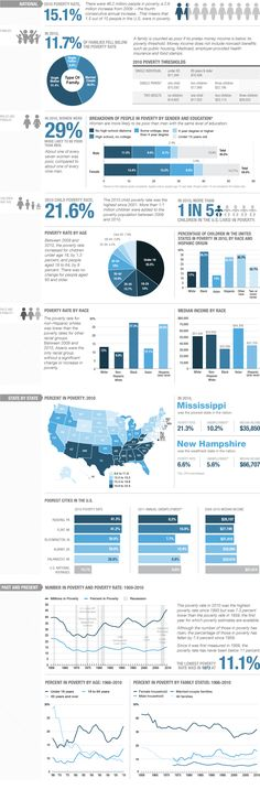 Poverty In The U.S. By The Numbers. 2010 Poverty Rate: 15.1%, 46.2 million people in poverty.