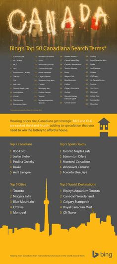 Bing has announced their Top 50 Canadiana Search Terms, Plus enter to win a Canadiana gift basket! I Am Canadian, Canadian Tire, Rob Ford, Happy Canada Day, Winning The Lottery, Toronto Maple Leafs, Infographics, Search, Leather Luggage