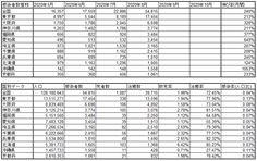 武漢肺炎の国内の致死率を調べてみた(~2020年8月) Sheet Music, Periodic Table, Periodic Table Chart, Periotic Table, Music Sheets