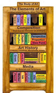 Designing Your Art Curriculum