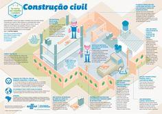 Cartilhas sobre construção sustentável