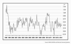 "Scientist Confesses: ""Global Warming a $22 Billion Scam"""
