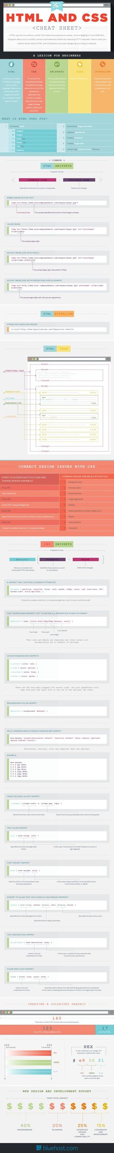 HTML and CSS Cheat Sheet