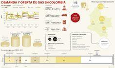 La demanda de gas natural en el país crecerá 40% para 2035