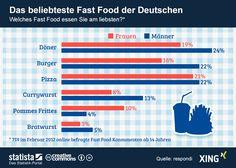 Infografik: Fast Food  Die Grafik bildet eine Umfrage zu den beliebtesten Fast Food Gerichten in Deutschland. #statista #infografik