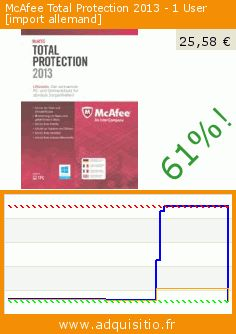 McAfee Total Protection 2013 - 1 User [import allemand] (Licence). Réduction de 61%! Prix actuel 25,58 €, l'ancien prix était de 64,90 €. http://www.adquisitio.fr/avanquest/mcafee-total-protection-0