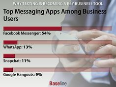 Top #Messaging #Apps Among #Business #Professionals // #Texting #TextMessage #SMS #TechNews #Technology