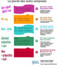 Aprender francés online con el Institut français.