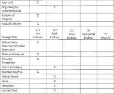 external analysis strategic planning - Google Search Strategic Planning, Google Search, Words, Horse