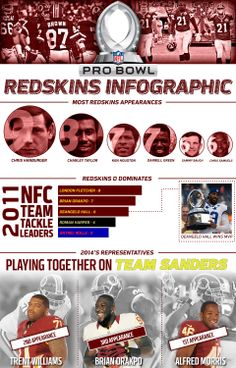 Everything you need to know about the Redskins' Pro Bowl history.