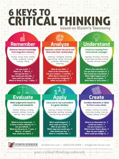 The Critical Thinking Poster From Forde Ferrier Introduces Spanish Speaking Students To Critical Thinking Skills From Bloom's Taxonomy. It Management, Business Management, Life Coach Training, Importance Of Time Management, Blooms Taxonomy, E Mc2, Business Analyst, Critical Thinking Skills, Critical Thinking Activities