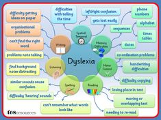 A Mind Map, created in PowerPoint, that works as a poster or as a mini presentation that could be used as part of staff training or to build awareness. This list of difficulties is not exhaustive but is a flavour of some of the issues that can affect students with dyslexia,