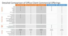 Detailed Comparison of Office Client Commercial Offerings2