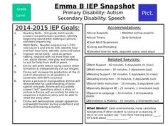 An editable (in power point) IEP at a Glance for general education teachers, specialists (phy ed, art, technology, etc), Paraprofessionals, long term subs, etc.