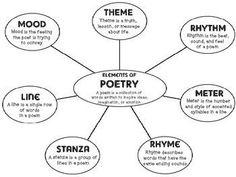 Elements Of Poetry Serotonponderresearchco