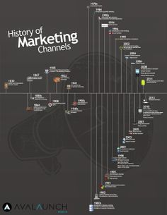 History of Marketing Channels