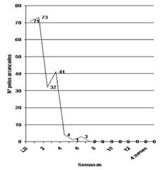 Tratamiento conductual se presenta en este trabajo un tratamiento de una tricotilomanía exarcebada y recidivante.