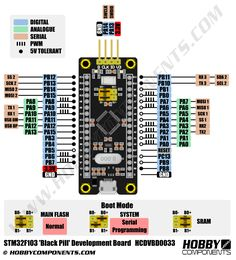 Arduino Arm, Industrial Scales, Development Board, Radios, Robot, Computers, Boards, Technology, Electronics