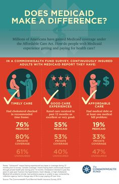 Does medicaid make a difference? A Commonwealth Fund Survey looks at the experiences of continuously insured adults with Medicaid.