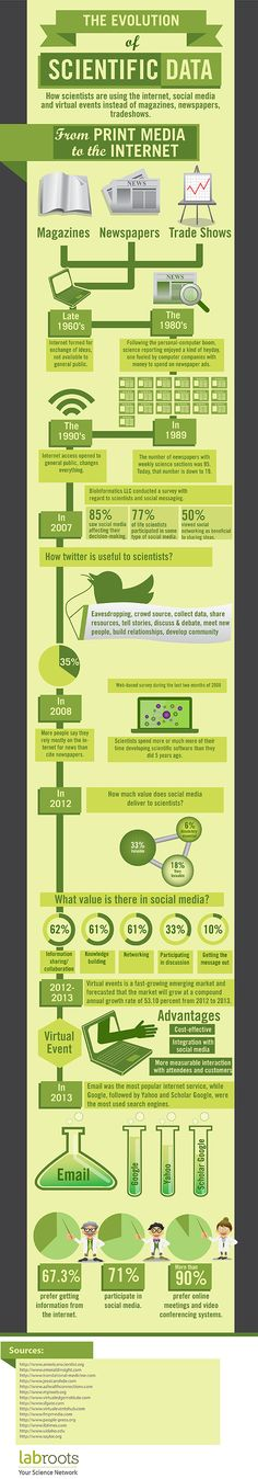 The Evolution of Scientific Data Infographic Data Science, Science And Technology, World Backup Day, Types Of Social Media, Big Data, Data Data, Media Center, Data Visualization, Critical Thinking