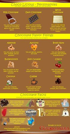 The different chocolate personalities based on what type of chocolate and flavor fillings and some chocolate facts. Dark Chocolate Brands, Types Of Chocolate, Cocoa Chocolate, Chocolate Delight, How To Make Chocolate, Chocolate Flavors, Chocolate Recipes, Superfood Recipes, Smoothie Recipes