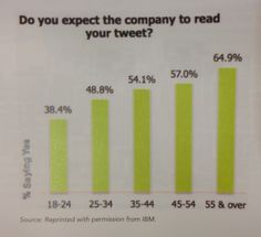 The younger you are, the less important are your tweets! #Twitter #feedback