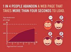 web page abandonment