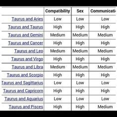 Astrology sign compatibility calculator