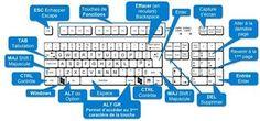 Quelques raccourcis clavier avec Windows 10