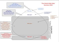 The Four Content Layers of the World Wide Web, 2005 - Source: http://netforbeginners.about.com/library/diagrams/n4layers.htm