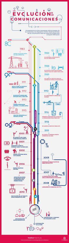 La evolución de las comunicaciones. A través de los años las comunicaciones han evolucionado de la mano con la tecnología, conoce más sobre las Tecnologías de la Información y Comunicación aquí http://tugimnasiacerebral.com/herramientas-de-estudio/que-son-las-tics-tic-o-tecnologias-de-la-informacion-y-la-comunicacion #tics #evolucion #comunicacion #tecnologias