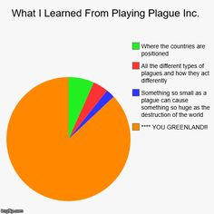 What I Learned From Playing Plague Inc. - Imgflip