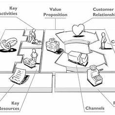 Слишком многие из основателей собственного бизнеса хранят свою идею только в своей голове. С одной стороны, это помогает вносить изменения со скоростью мысли, но с другой – только усиливает подверженность идеи влиянию индивидуальных «полей искривления реальности». Начните с того, что перенесите свою бизнес-идеюна бумагуиобсудитееё по крайней мере еще с одним человеком. #world #бизнесмодель  #идея #стартап #проект #internet #успех #бизнес #дизайн #design #love #ideas #investor #business…