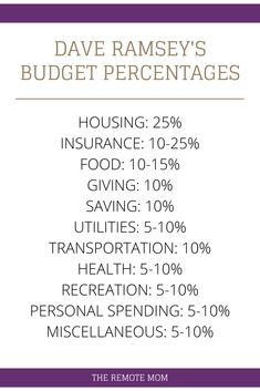 Budget Percentages Pie Chart Recommended by Dave Ramsey If you are budgeting and working on paying off your debt, then you probably have heard of Dave Ramsey. Dave Ramsey's 7 Baby steps will help you on your debt free journey to find financial freedom. Financial Guru, Financial Budget, Dave Ramsey Financial Peace, Money Budget, Financial Planning, Budget Help, Groceries Budget, Budgeting Finances, Budgeting Tips