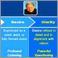 Coaching Model: Premium Performance Coaching   A Coaching Model created by Steve Gardner (Executive Coaching, UNITED STATES)