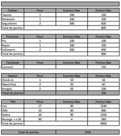 Tabela de Pontos TIM BETA