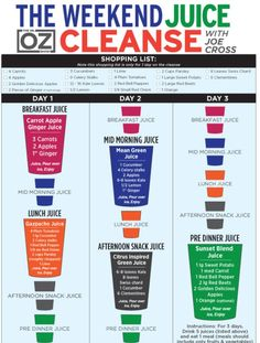 Joe Cross' 3 day juice Detox--- As seen on Dr. Oz.  I lost 9 lbs doing this cleanse for three days!  Love it!
