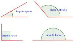 Tipos de ángulos