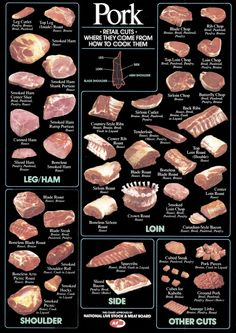 Carole's Chatter: Getting ready for Food on Friday: Chart of Pork Cuts