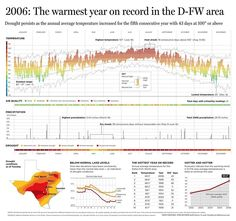 2006 The Warmest Year On Record In The D Fw Area