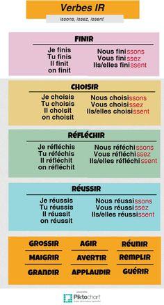 Verbes en IR - 2ème groupe - AMISFRENCH FRANCÉS AMIS