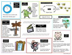 This chart shows the process which students follow when participating in an inquiry activity. *
