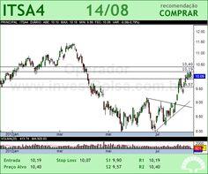 ITAUSA - ITSA4 - 14/08/2012 #ITSA4 #analises #bovespa