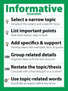 Thi Poster Highlight The Top Trait Based Criteria For Informative Writing Giving Student Expository Essay Informational Guide