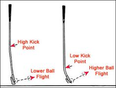 Shaft Guide Golf Club Fitting, Golf Clubs, Chart