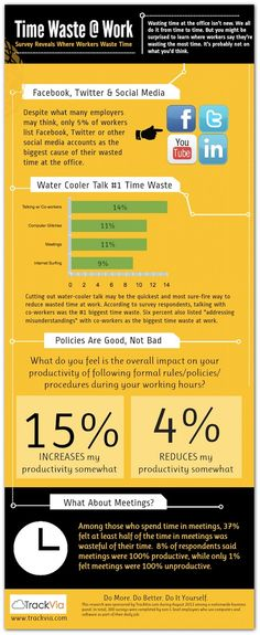 Infographic: How people waste time at work.