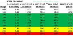 Battery Charger Circuit, Solar Panel Charger, Solar Panels, 24 Volt Battery, Solar Battery, What Is Sleep Apnea, Solar Water Pump, Off Grid Solar, Electronics Basics