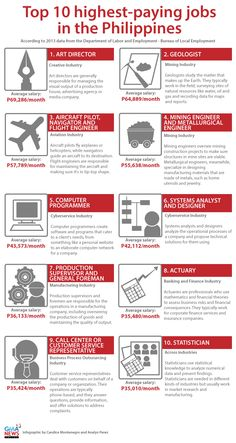The Department of Labor and Employment identified the country's top 10 best-paying jobs. Find out what these occupations are in this infographic. Philippines Culture, Philippines Travel, Gma New, Filipino Girl, Good Paying Jobs, Filipino Culture, Career Exploration, School Notes, Creative Industries