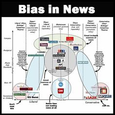 Where you should get your news 📰 by Vanessa Otero 😲 #news #breakingnews #cnn #politics #republican #democrat #conservative #liberal #obama #usa #political #media #hillaryclinton #donaldtrump #instagood #nice #infographic #bestoftheday #new #good #like #follow #infographics